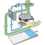 Aquasorb-Prinzip-Erklärung